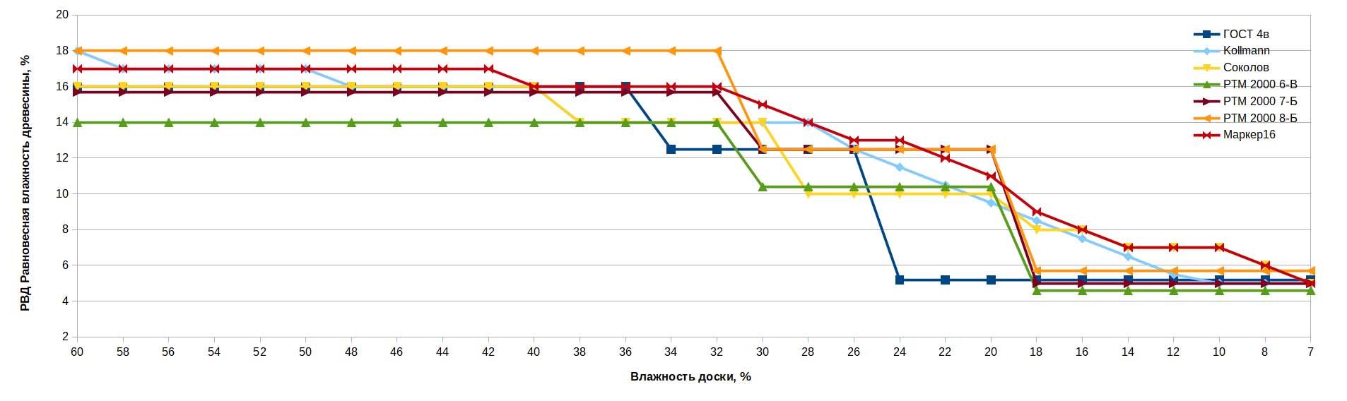Графики режимов сушки Дуб 25мм